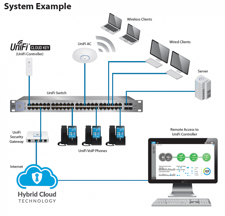 Ubiquiti Networks UniFi Cloud Key (sprzętowy UniFi Controller)